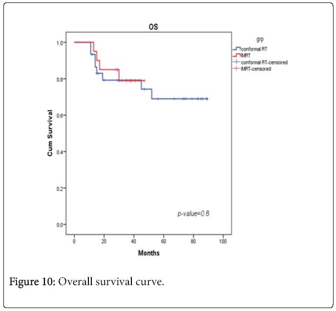 Nuclear-Medicine-Overall-survival-curve