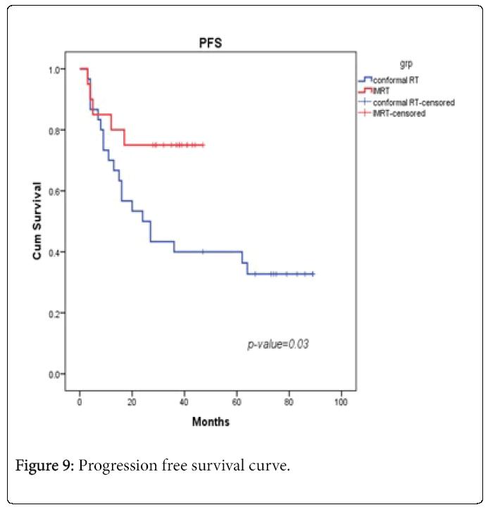 Nuclear-Medicine-Progression-free-survival-curve