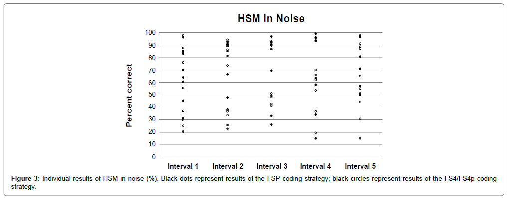 Otolaryngology-Individual-results-HSM-noise