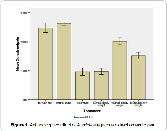 Pain-Management-Medicine-Antinociceptive-effect