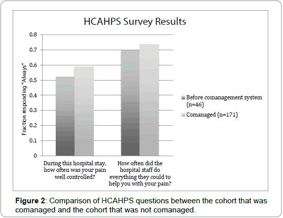 Pain-Management-Medicine-HCAHPS-questions