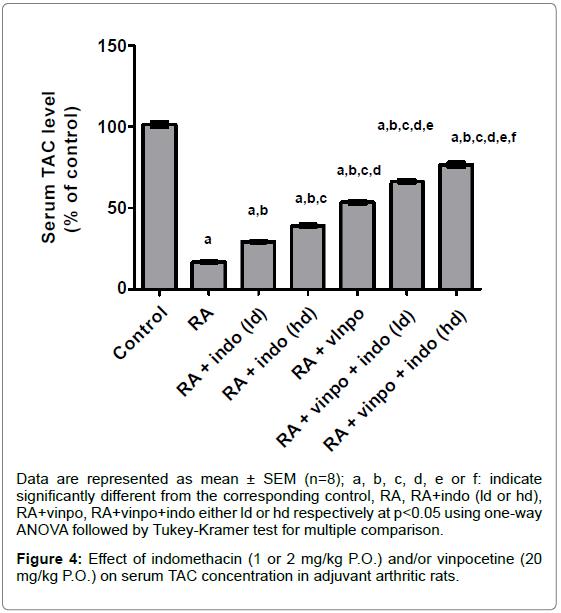 Pain-Management-Medicine-serum-TAC-concentration