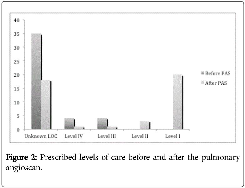 Palliative-Care-Medicine-Prescribed-levels-care-before-after-pulmonary