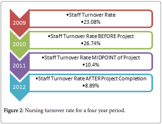 Perioperative-Critical-Intensive-Care-Nursing-Nursing-turnover-rate