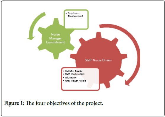 Perioperative-Critical-Intensive-Care-Nursing-four-objectives-project