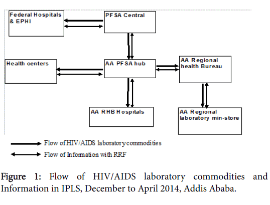 Pharmaceutical-Care-Flow-HIV-AIDS