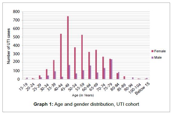 Pharmacovigilance-Age-gender-distribution