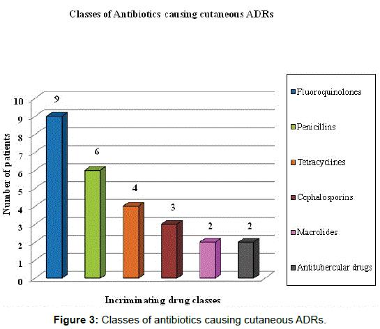 Pharmacovigilance-Classes-antibiotics