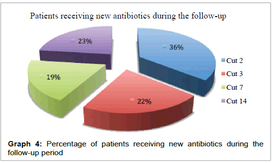 Pharmacovigilance-Percentage-patients-receiving-new-antibiotics