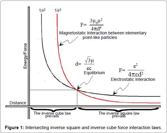 Physical-Mathematics-Intersecting-inverse