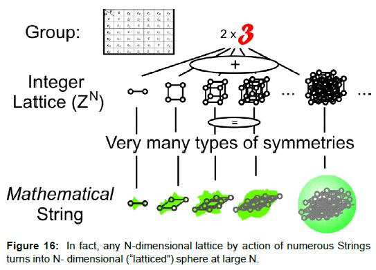 Physical-Mathematics-N-dimensional-lattice