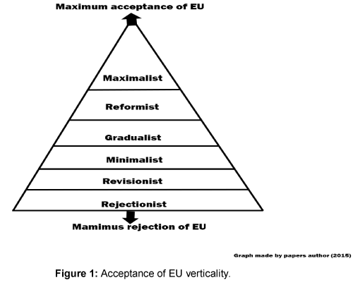 Political-Sciences-EU-verticality