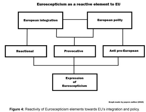 Political-Sciences-Reactivity-Euroscepticism