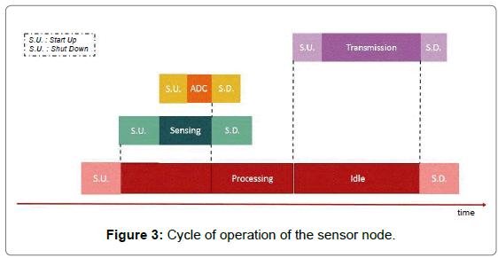 Sensor-Networks-Data-Communications-Cycle-operation