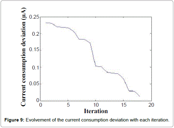 Sensor-Networks-Data-Communications-deviation-iteration
