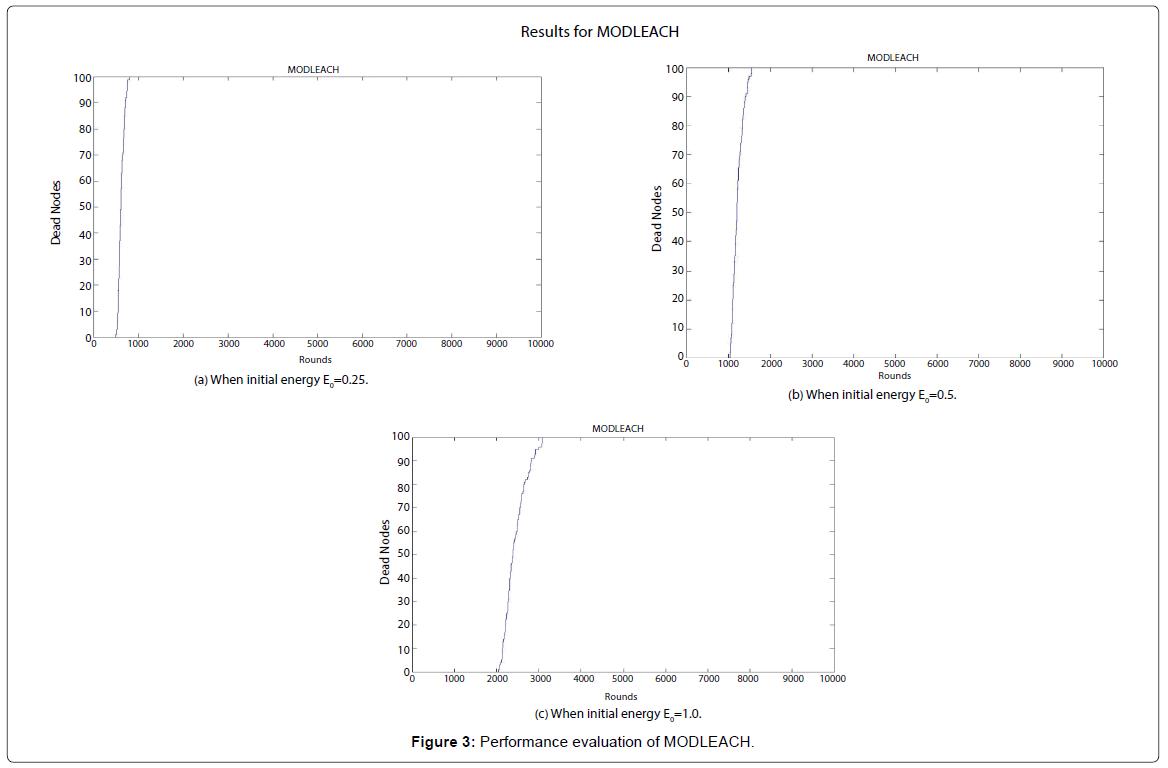 Sensor-Networks-Data-Communications-evaluation-MODLEACH