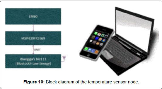 Sensor-Networks-Data-Communications-temperature-sensor-node