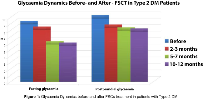 Stem-Cell-Research-Glycaemia-Dynamics