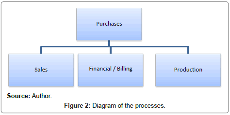Use of Quality Tools for Problem Analysis (FMEA and Ishikawa Diagram