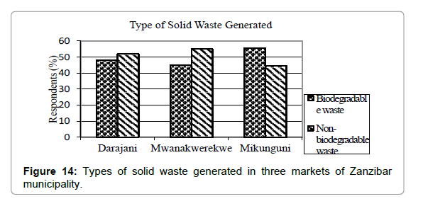 Challenges and Problems of Solid Waste Management in Three Main