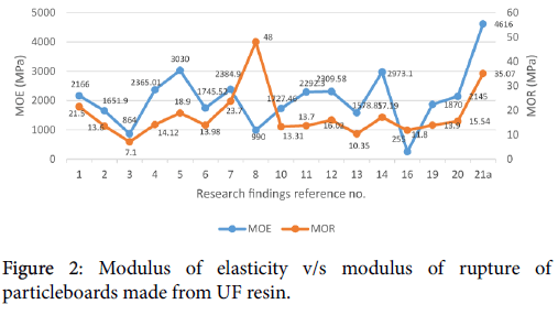 Waste-Resources-UF-resin