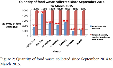 Waste-Resources-food-waste-collected