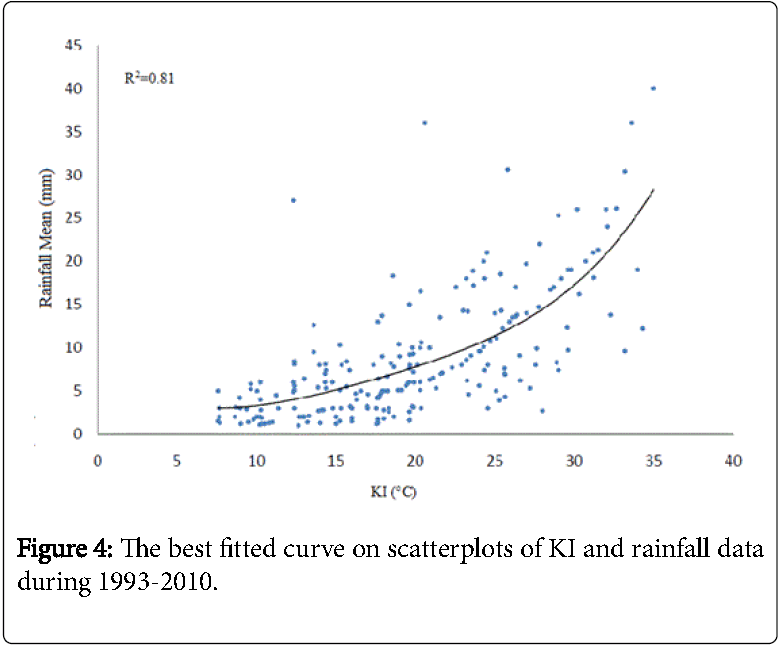 Weather-Forecasting-best-fitted-curve-scatterplots-KI