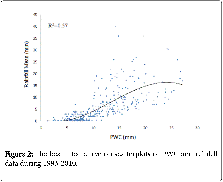 Weather-Forecasting-best-fitted-curve-scatterplots-PWC