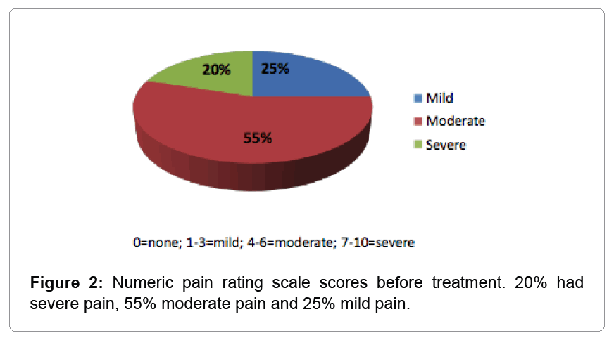 abnormal-behavioural-numeric-pain-rating-scale