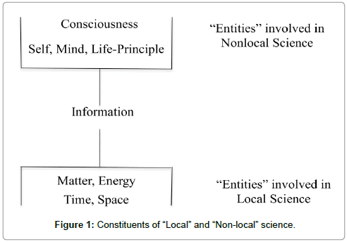 abnormal-behavioural-psychology-Constituents-Local-Non-local