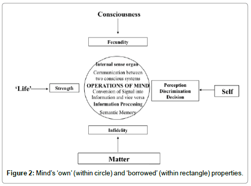 abnormal-behavioural-psychology-Mind-own-within-circle