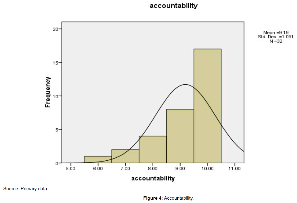 accounting-marketing-accountability