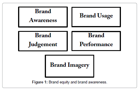 brand personality research paper