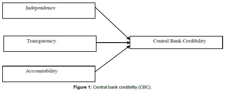 accounting-marketing-central-bank