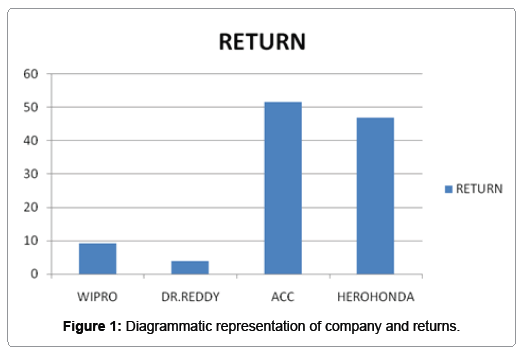 accounting-marketing-company-and-returns