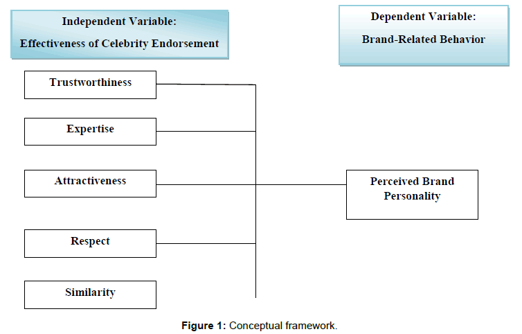 accounting-marketing-conceptual-framework