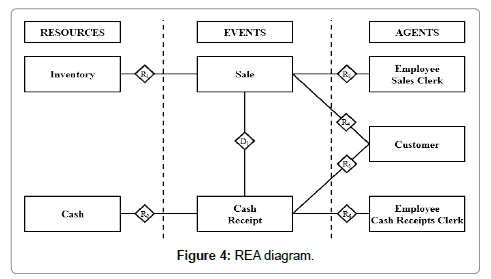 Reducing complexity in an accounting system by using the rea data accounting marketing diagram ccuart Image collections