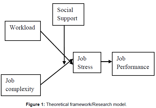 theoretical framework about the job performance Theoretical framework of job satisfaction 31 introduction the term job the specific satisfaction against the specific dissatisfaction and arrive at a composite satisfaction with the job as a whole1 personal variables play a significant role in employee's performance and satisfaction personal variables.