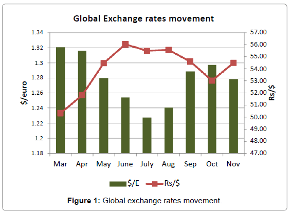 Accounting Marketing Global Exchange Rates