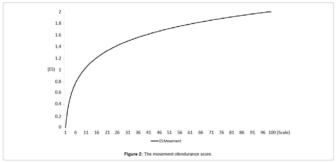 accounting-marketing-movement-ofendurance-score