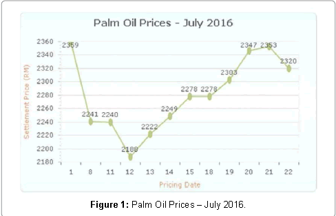 accounting-marketing-palm-oil-prices