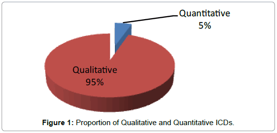 accounting-marketing-proportion-qualitative
