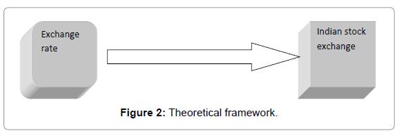 accounting-marketing-theoretical-framework