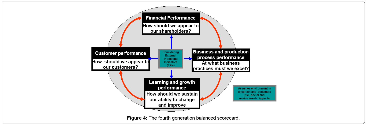 accounting-research-fourth-generation