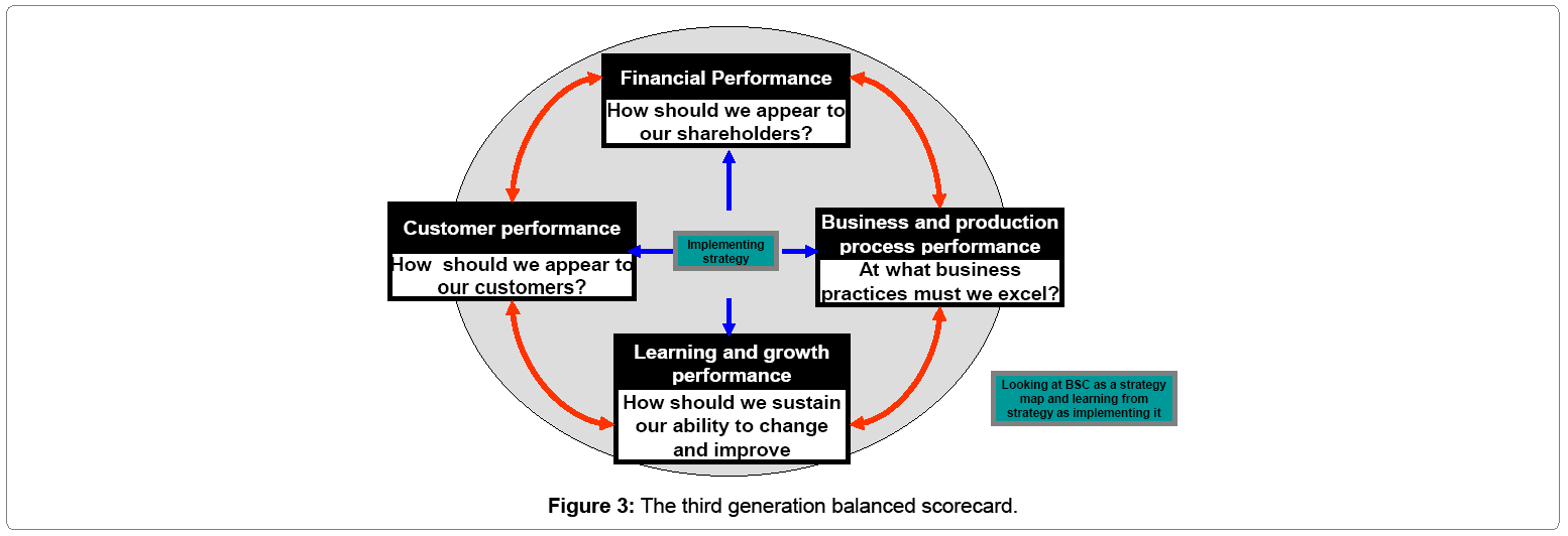 accounting-research-third-generation