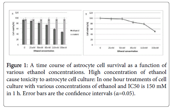 addiction-research-cell-survival