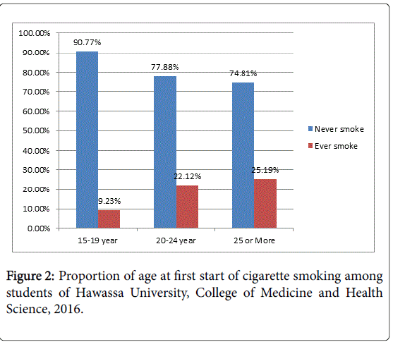 addiction-research-experimental-cigarette-smoking