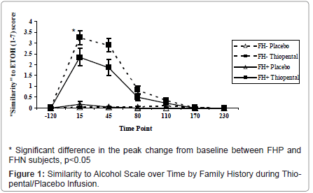 addiction-research-experimental-Alcohol-Scale