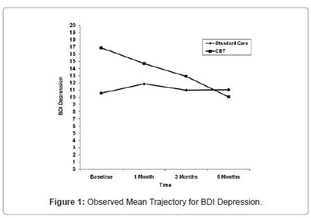addiction-research-experimental-BDI-Depression