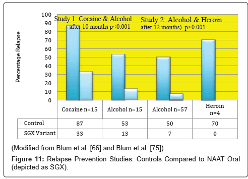 addiction-research-experimental-Placebo-NAAT
